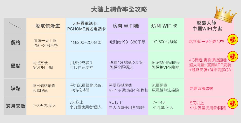 中國4G上網費率比較